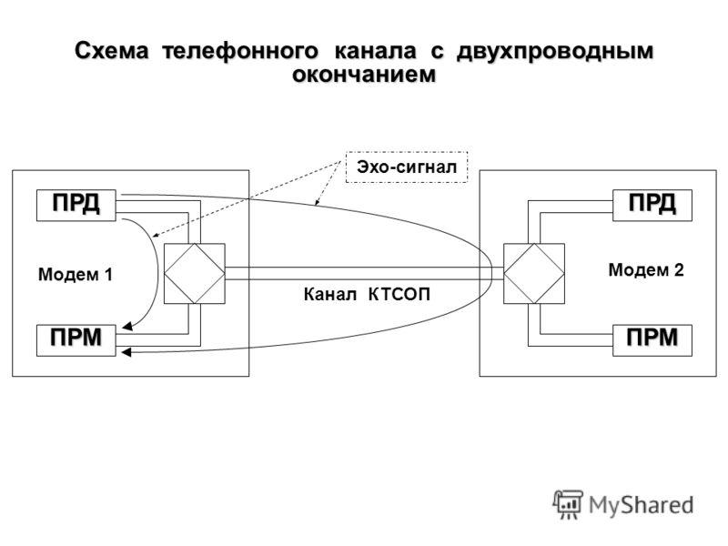 Схема скремблирования с начальной установкой anan 1 2 3 4 5 6 7 bnbn Скремблер 1 2 3 4 5 6 7 bnbn a* n Дескремблер Установка регистров в начальное состояние