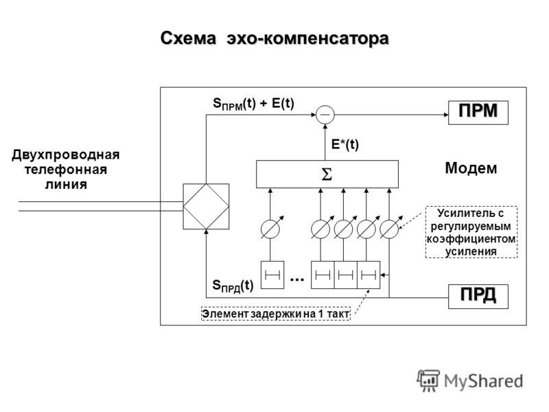 Схема телефонного канала с двухпроводным окончанием ПРД ПРМ ПРД ПРМ Канал КТСОП Модем 1 Модем 2 Эхо-сигнал