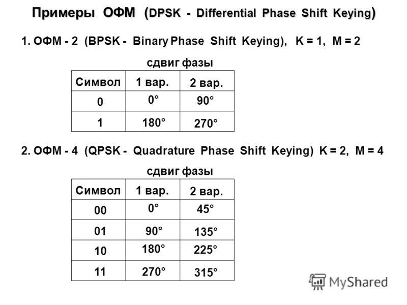 Примеры кодирования линейными кодами Информационный сигнал t 1011110000 NRZ t AMI t RZ t Манчестер t С1И t