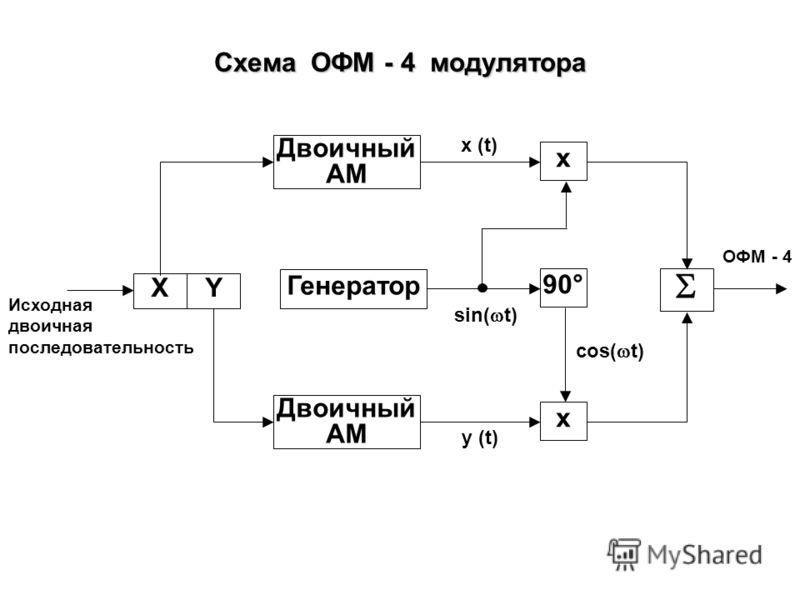 Примеры ОФМ ( DPSK - Differential Phase Shift Keying ) 1. ОФМ - 2 (BPSK - Binary Phase Shift Keying), K = 1, M = 2 Символ 0 1 сдвиг фазы 1 вар. 2 вар. 0° 180° 90° 270° 2. ОФМ - 4 (QPSK - Quadrature Phase Shift Keying) K = 2, M = 4 Символ 00 01 сдвиг