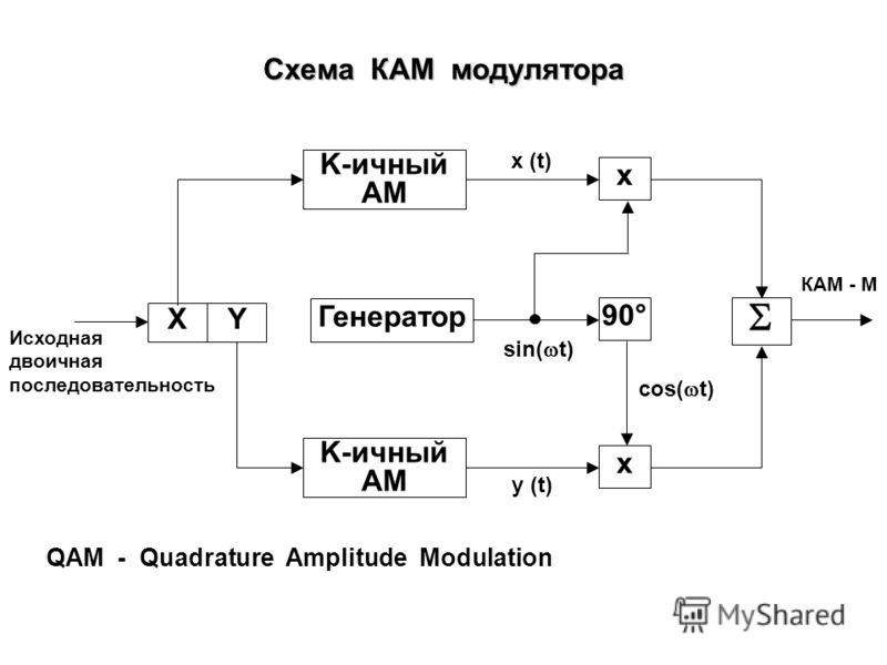 Схема ОФМ - 4 модулятора Двоичный АМ 90° XY Двоичный АМ Генератор x x Исходная двоичная последовательность ОФМ - 4 sin( t) cos( t) x (t) y (t)