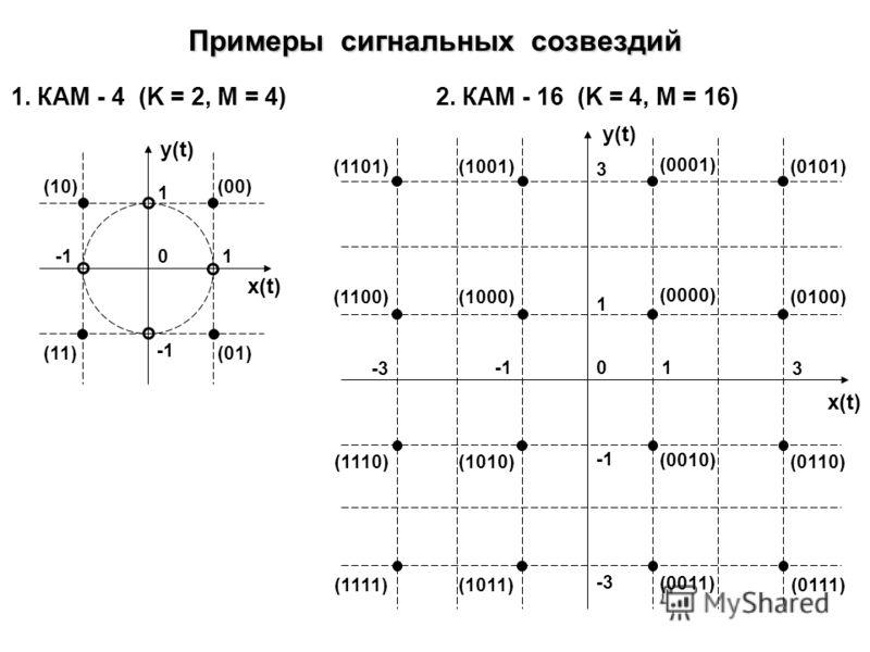 Схема КАМ модулятора K-ичный АМ 90° XY K-ичный АМ Генератор x x Исходная двоичная последовательность КАМ - M sin( t) cos( t) x (t) y (t) QAM - Quadrature Amplitude Modulation