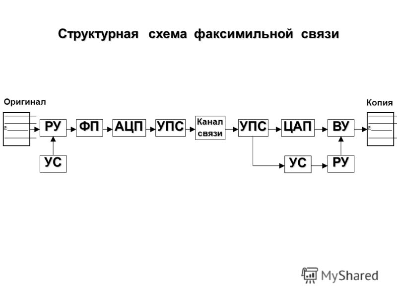 Семиуровневая модель OSI OSI-Open Systems Interconnection