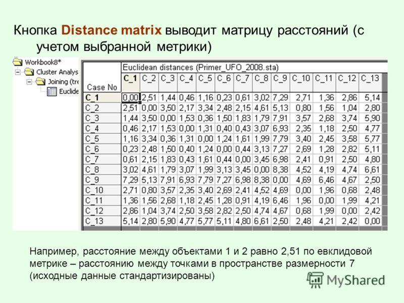 Кнопка Distance matrix выводит матрицу расстояний (с учетом выбранной метрики) Например, расстояние между объектами 1 и 2 равно 2,51 по евклидовой метрике – расстоянию между точками в пространстве размерности 7 (исходные данные стандартизированы)