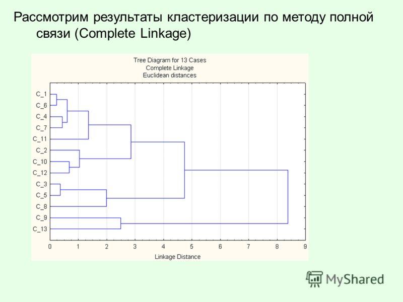 Рассмотрим результаты кластеризации по методу полной связи (Complete Linkage)