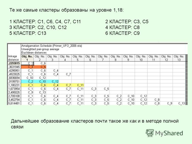 Те же самые кластеры образованы на уровне 1,18: 1 КЛАСТЕР: С1, С6, C4, C7, C112 КЛАСТЕР: C3, C5 3 КЛАСТЕР: С2, С10, C124 КЛАСТЕР: C8 5 КЛАСТЕР: С136 КЛАСТЕР: C9 Дальнейшее образование кластеров почти такое же как и в методе полной связи