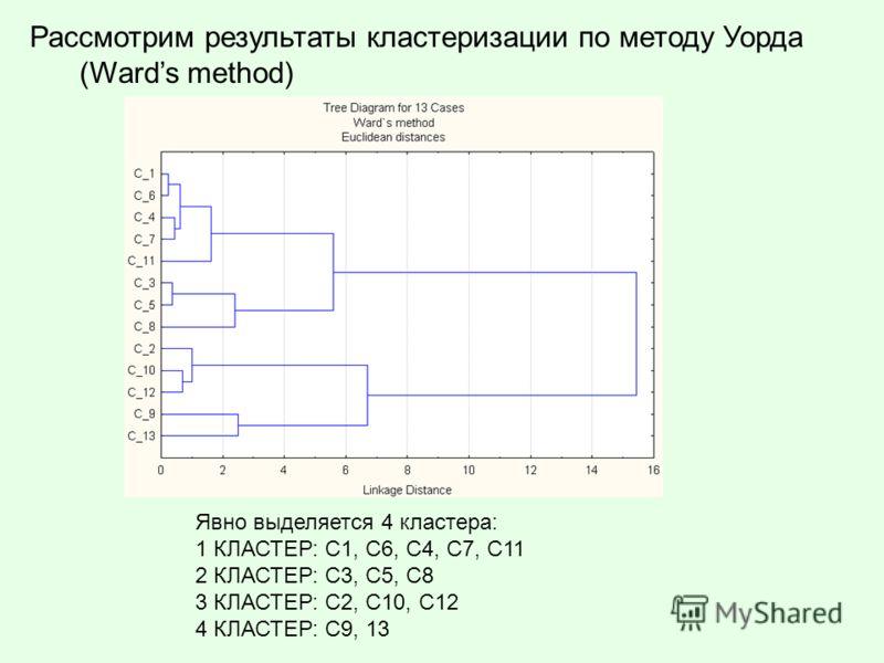 Рассмотрим результаты кластеризации по методу Уорда (Wards method) Явно выделяется 4 кластера: 1 КЛАСТЕР: С1, С6, C4, C7, C11 2 КЛАСТЕР: C3, C5, С8 3 КЛАСТЕР: С2, С10, C12 4 КЛАСТЕР: C9, 13