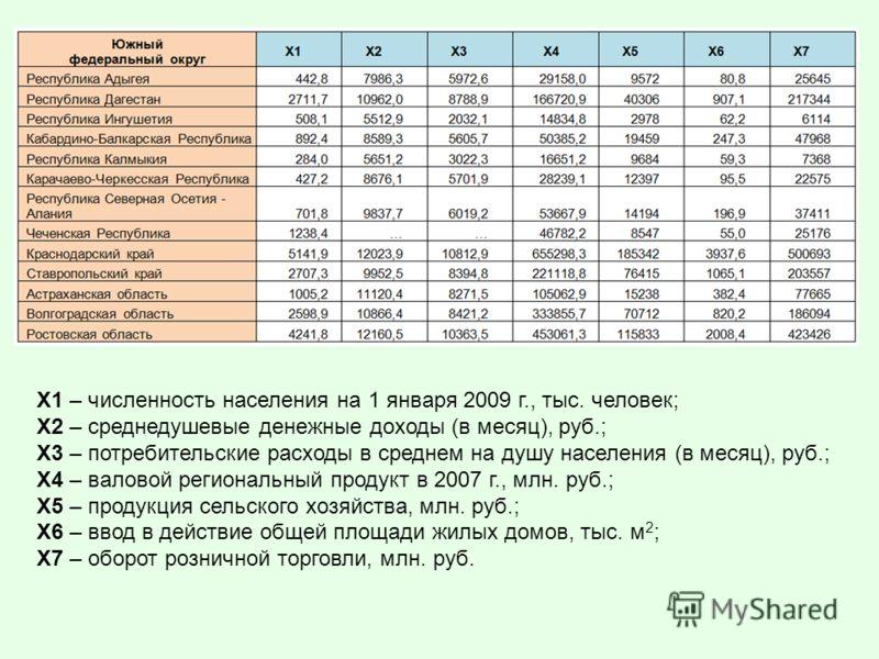 Х1 – численность населения на 1 января 2009 г., тыс. человек; Х2 – среднедушевые денежные доходы (в месяц), руб.; Х3 – потребительские расходы в среднем на душу населения (в месяц), руб.; Х4 – валовой региональный продукт в 2007 г., млн. руб.; Х5 – п