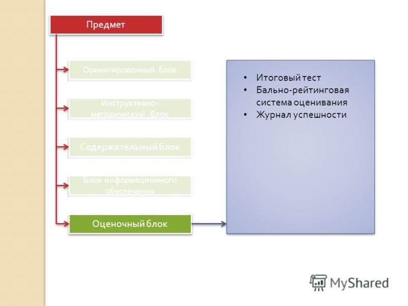Предмет Ориентировочный блок Инструктивно - методический блок Содержательный блок Блок информационного обеспечения Оценочный блок Итоговый тест Бально - рейтинговая система оценивания Журнал успешности