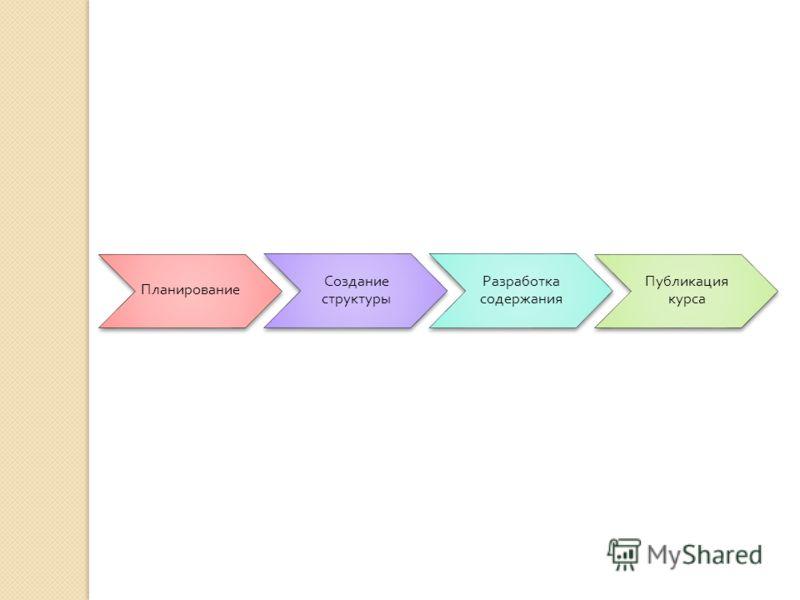 Планирование Создание структуры Разработка содержания Публикация курса