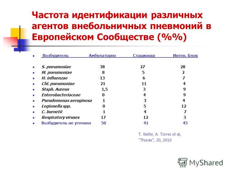 Частота идентификации различных агентов внебольничных пневмоний в Европейском Сообществе (%) Возбудитель Амбулаторно Стационар Интен. Блок S. pneumoniae 38 27 28 M. pneumoniae 8 5 2 H. influenzae 13 6 7 Chl. pneumoniae 21 11 4 Staph. Aureus 1,5 3 9 E