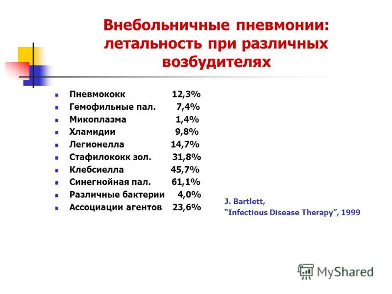 Внебольничные пневмонии: летальность при различных возбудителях Пневмококк 12,3% Гемофильные пал. 7,4% Микоплазма 1,4% Хламидии 9,8% Легионелла 14,7% Стафилококк зол. 31,8% Клебсиелла 45,7% Синегнойная пал. 61,1% Различные бактерии 4,0% Ассоциации аг
