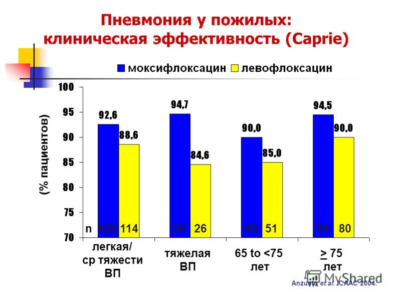 легкая/ ср тяжести ВП (% пациентов) тяжелая ВП > 75 лет n122114192691804551 65 to
