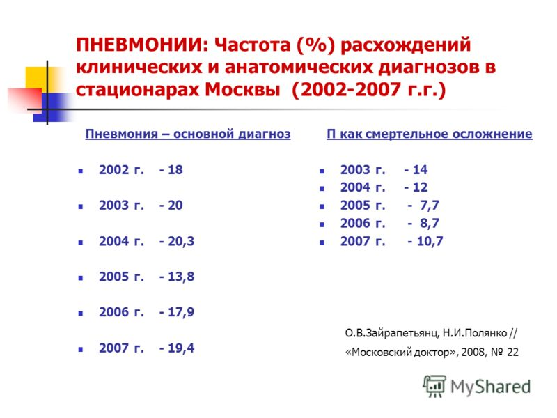 ПНЕВМОНИИ: Частота (%) расхождений клинических и анатомических диагнозов в стационарах Москвы (2002-2007 г.г.) Пневмония – основной диагноз 2002 г. - 18 2003 г. - 20 2004 г. - 20,3 2005 г. - 13,8 2006 г. - 17,9 2007 г. - 19,4 П как смертельное осложн