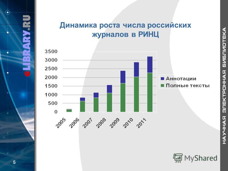 Динамика роста числа российских журналов в РИНЦ 5