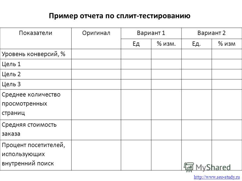 http://www.seo-study.ru Пример отчета по сплит-тестированию ПоказателиОригиналВариант 1Вариант 2 Ед% изм.Ед.% изм Уровень конверсий, % Цель 1 Цель 2 Цель 3 Среднее количество просмотренных страниц Средняя стоимость заказа Процент посетителей, использ