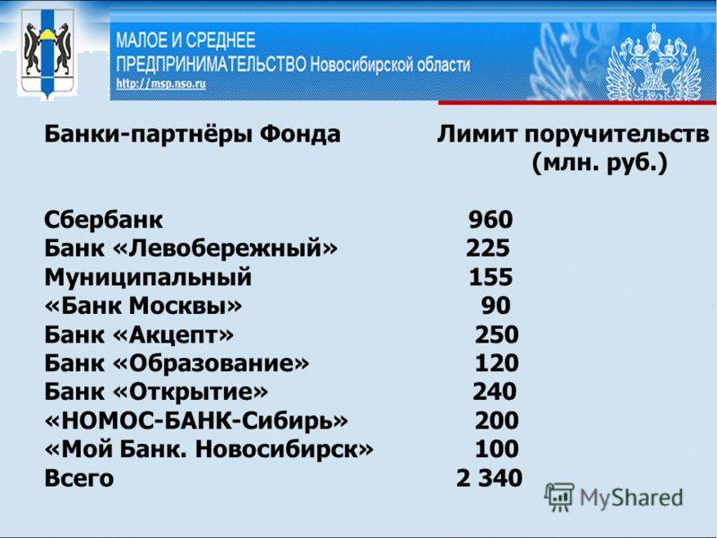Банки-партнёры Фонда Лимит поручительств (млн. руб.) Сбербанк 960 Банк «Левобережный» 225 Муниципальный 155 «Банк Москвы» 90 Банк «Акцепт» 250 Банк «Образование» 120 Банк «Открытие» 240 «НОМОС-БАНК-Сибирь»200 «Мой Банк. Новосибирск»100 Всего 2 340