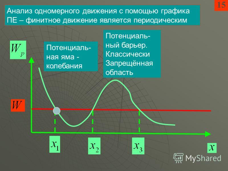 15 Анализ одномерного движения с помощью графика ПЕ – финитное движение является периодическим Потенциаль- ная яма - колебания Потенциаль- ный барьер. Классически Запрещённая область