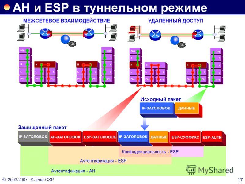 © 2003-2007 S-Terra CSP 17 AH и ESP в туннельном режиме