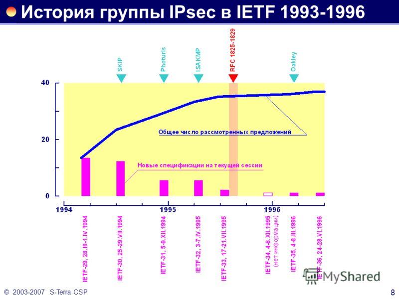 © 2003-2007 S-Terra CSP 8 История группы IPsec в IETF 1993-1996