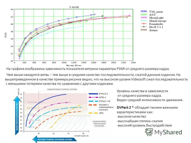 На графике изображена зависимость показателя метрики параметра PSNR от среднего размера кадра. Чем выше находится ветвь – тем выше в среднем качество последовательности, сжатой данным кодеком. На вышеприведенном в качестве примера рисунке видно, что