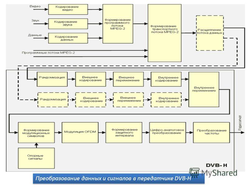 Преобразование данных и сигналов в передатчике DVB-H