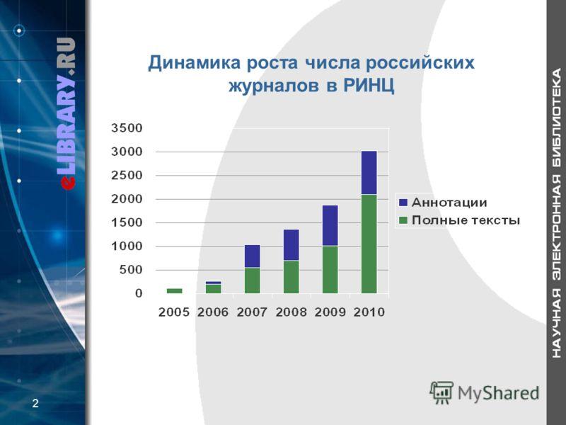 Динамика роста числа российских журналов в РИНЦ 2