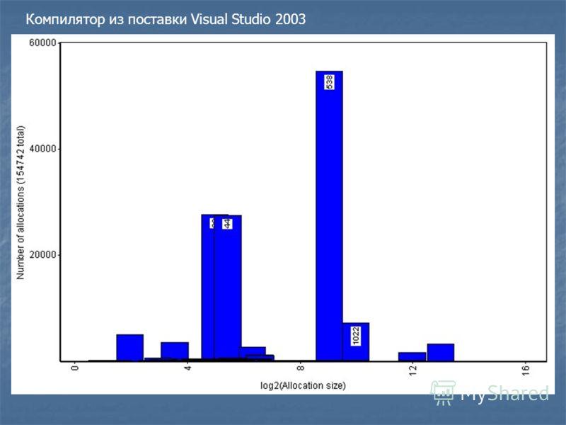 Компилятор из поставки Visual Studio 2003