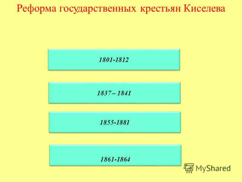 Реформа государственных крестьян Киселева 1801-1812 1837 – 1841 1855-1881 1855-1881 1861-1864