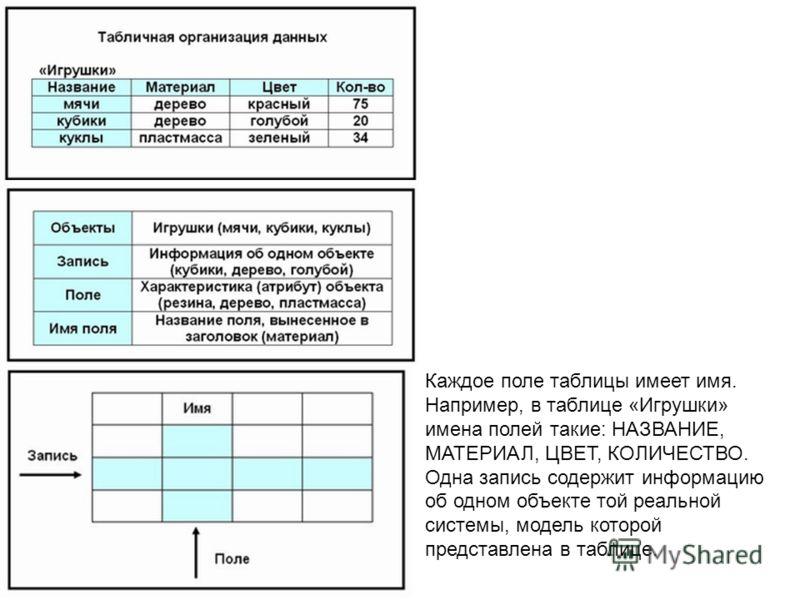 Каждое поле таблицы имеет имя. Например, в таблице «Игрушки» имена полей такие: НАЗВАНИЕ, МАТЕРИАЛ, ЦВЕТ, КОЛИЧЕСТВО. Одна запись содержит информацию об одном объекте той реальной системы, модель которой представлена в таблице.
