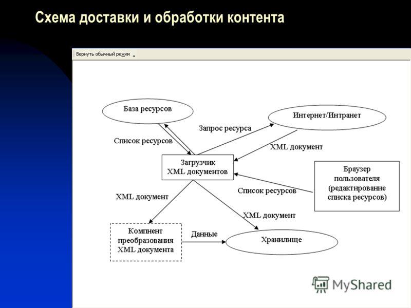 Схема доставки и обработки контента
