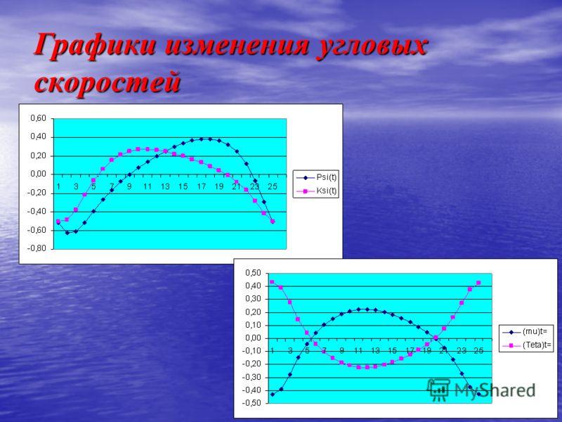 Графики изменения угловых скоростей