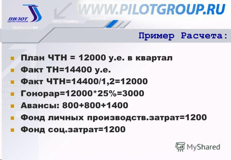 Пример Расчета: План ЧТН = 12000 у.е. в квартал Факт ТН=14400 у.е. Факт ЧТН=14400/1,2=12000 Гонорар=12000*25%=3000 Авансы: 800+800+1400 Фонд личных производств.затрат=1200 Фонд соц.затрат=1200