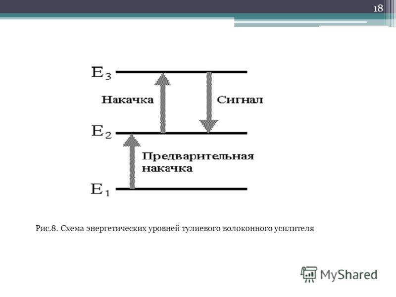18 Рис.8. Схема энергетических уровней тулиевого волоконного усилителя