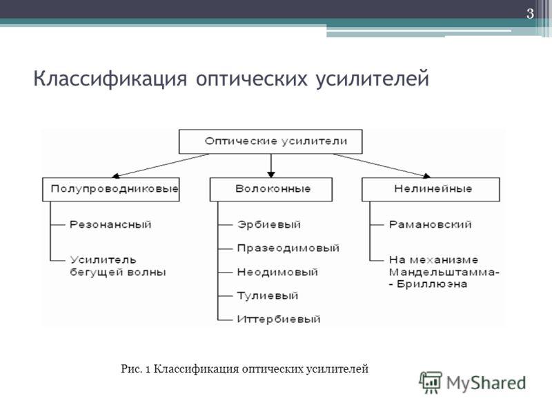 Классификация оптических усилителей Рис. 1 Классификация оптических усилителей 3