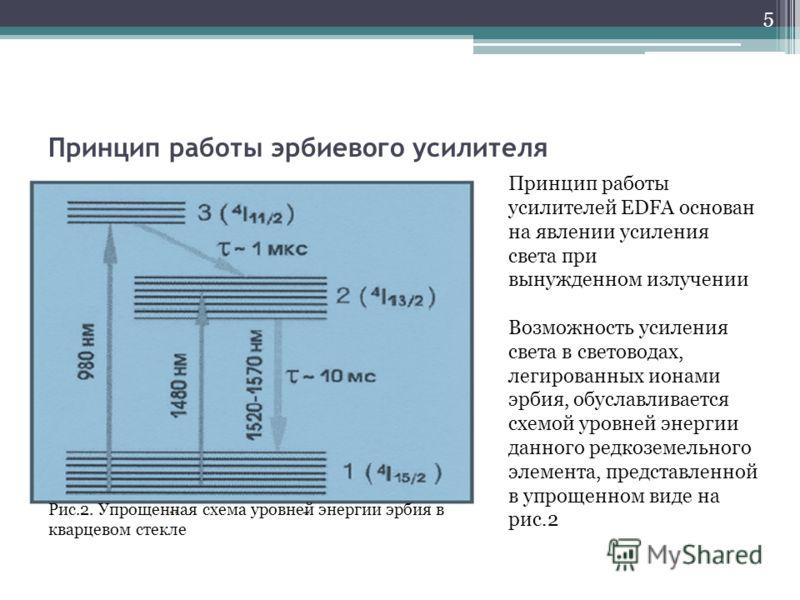 Принцип работы эрбиевого усилителя Рис.2. Упрощенная схема уровней энергии эрбия в кварцевом стекле Принцип работы усилителей EDFA основан на явлении усиления света при вынужденном излучении Возможность усиления света в световодах, легированных ионам