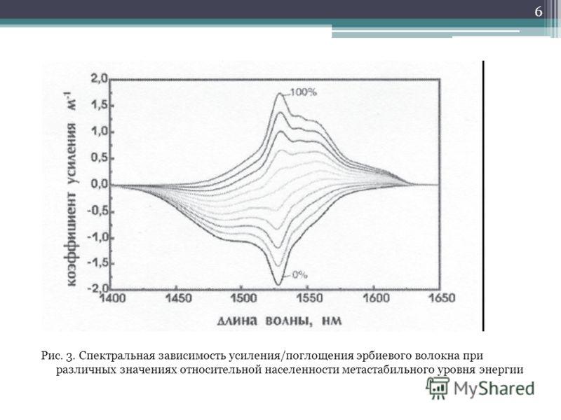 Рис. 3. Спектральная зависимость усиления/поглощения эрбиевого волокна при различных значениях относительной населенности метастабильного уровня энергии 6