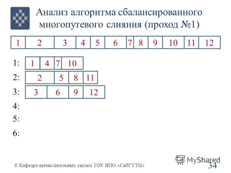 Анализ алгоритма сбалансированного многопутевого слияния (проход 1) 34 © Кафедра вычислительных систем ГОУ ВПО «СибГУТИ» 1234567891011212 1 2 3 4 5 6 7 8 9 1 1212 1: 2: 3: 4: 5: 6: