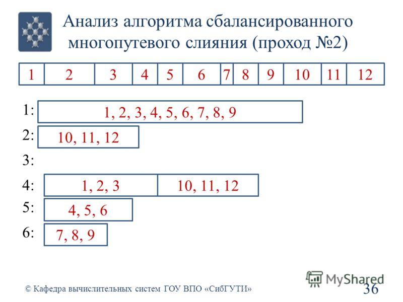 456123 Анализ алгоритма сбалансированного многопутевого слияния (проход 2) 36 © Кафедра вычислительных систем ГОУ ВПО «СибГУТИ» 1234567891011212 1: 2: 3: 4: 5: 6: 1, 2, 3 4, 5, 6 789 7, 8, 9 1011212 10, 11, 12 1, 2, 34, 5, 67, 8, 9 10, 11, 12 1, 2, 3