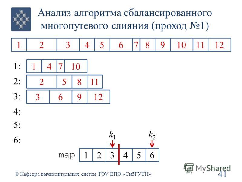 Анализ алгоритма сбалансированного многопутевого слияния (проход 1) 41 © Кафедра вычислительных систем ГОУ ВПО «СибГУТИ» 1234567891011212 1 2 3 4 5 6 7 8 9 1 1212 1: 2: 3: 4: 5: 6: 123456 map k1k1 k2k2