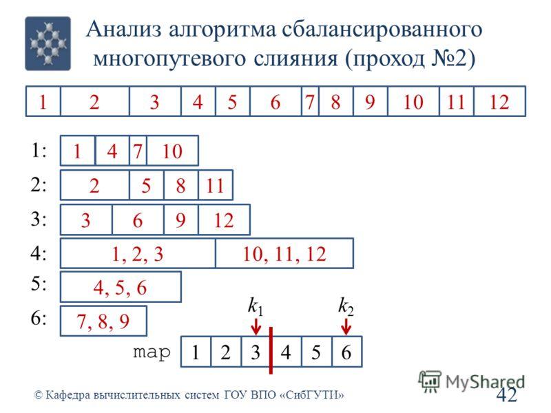 456123 Анализ алгоритма сбалансированного многопутевого слияния (проход 2) 42 © Кафедра вычислительных систем ГОУ ВПО «СибГУТИ» 1234567891011212 1 2 3 4 5 6 7 8 9 1 1212 1: 2: 3: 4: 5: 6: 1, 2, 3 4, 5, 6 789 7, 8, 9 1011212 10, 11, 12 123456 map k1k1