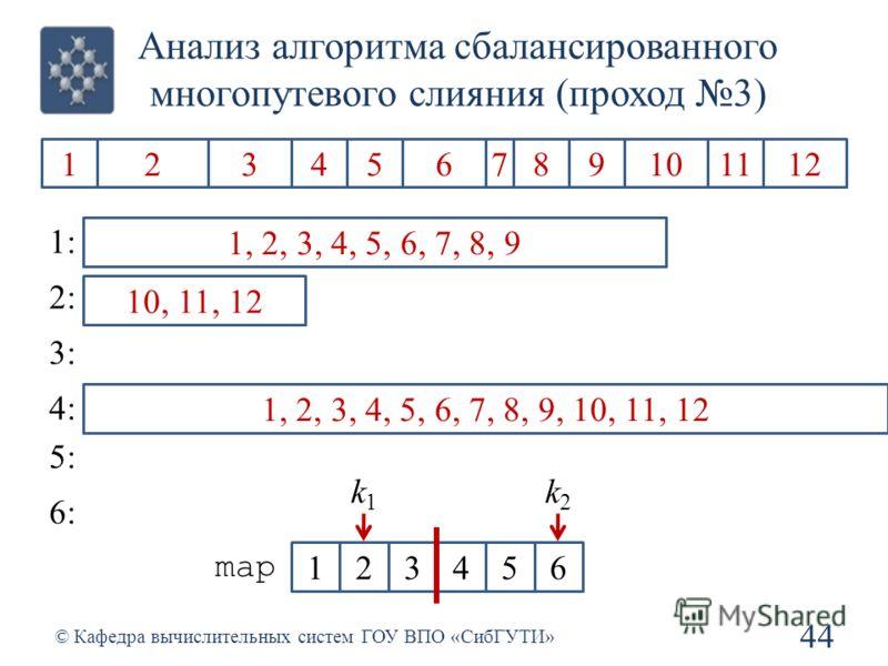 Анализ алгоритма сбалансированного многопутевого слияния (проход 3) 44 © Кафедра вычислительных систем ГОУ ВПО «СибГУТИ» 1234567891011212 1: 2: 3: 4: 5: 6: 1, 2, 34, 5, 67, 8, 9 1, 2, 3, 4, 5, 6, 7, 8, 9 10, 11, 12 1, 2, 3, 4, 5, 6, 7, 8, 910, 11, 12