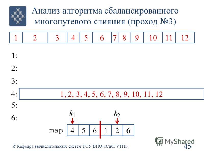 Анализ алгоритма сбалансированного многопутевого слияния (проход 3) 45 © Кафедра вычислительных систем ГОУ ВПО «СибГУТИ» 1234567891011212 1: 2: 3: 4: 5: 6: 1, 2, 3, 4, 5, 6, 7, 8, 910, 11, 12 1, 2, 3, 4, 5, 6, 7, 8, 9, 10, 11, 12 456126 map k1k1 k2k2