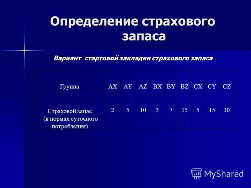 Определение страхового запаса Вариант стартовой закладки страхового запаса ГруппаAXAYAZBXBYBZCXCYCZ Страховой запас (в нормах суточного потребления) 251037155 30