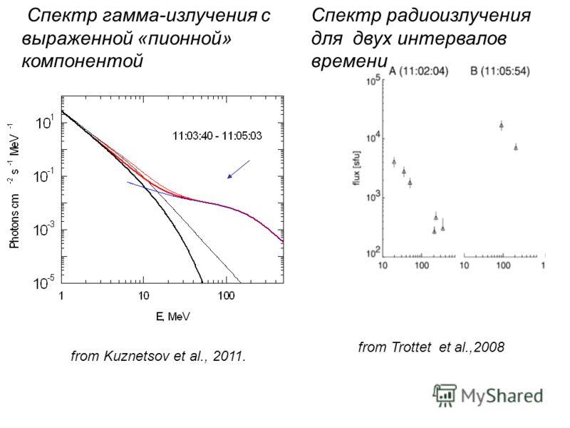from Trottet et al.,2008 from Kuznetsov et al., 2011. Спектр гамма-излучения с выраженной «пионной» компонентой Спектр радиоизлучения для двух интервалов времени