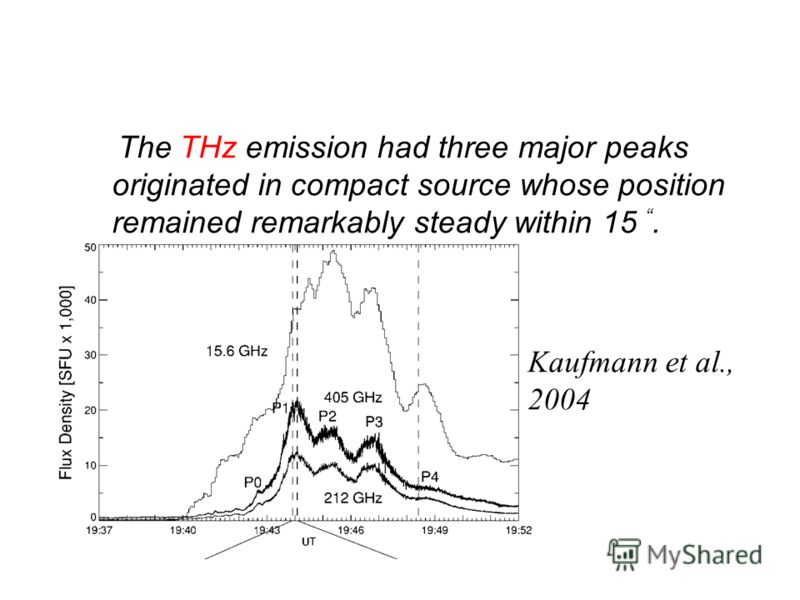 The THz emission had three major peaks originated in compact source whose position remained remarkably steady within 15. Kaufmann et al., 2004