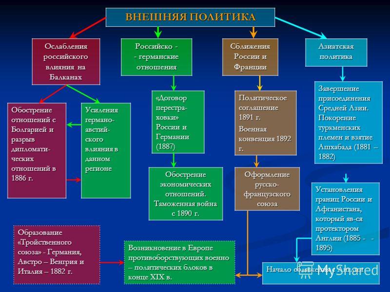 ВНЕШНЯЯ ПОЛИТИКА Ослабления российского влияния на Балканах Российско - - германские отношения Сближения России и Франции Азиатская политика Обострение отношений с Болгарией и разрыв дипломати- ческих отношений в 1886 г. Усиления германо- австий- ско