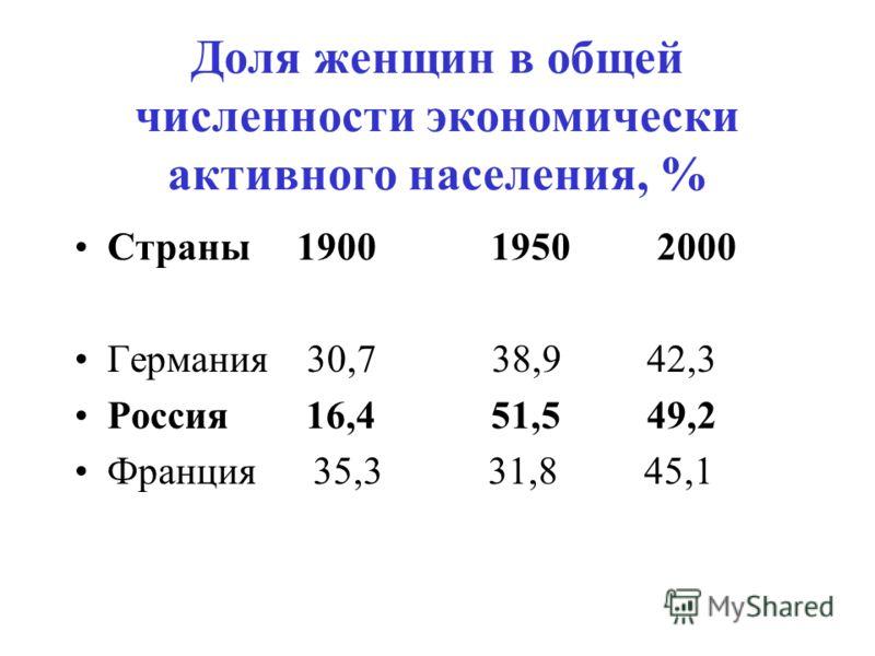 Доля женщин в общей численности экономически активного населения, % Страны 1900 1950 2000 Германия 30,7 38,9 42,3 Россия 16,4 51,5 49,2 Франция 35,3 31,8 45,1
