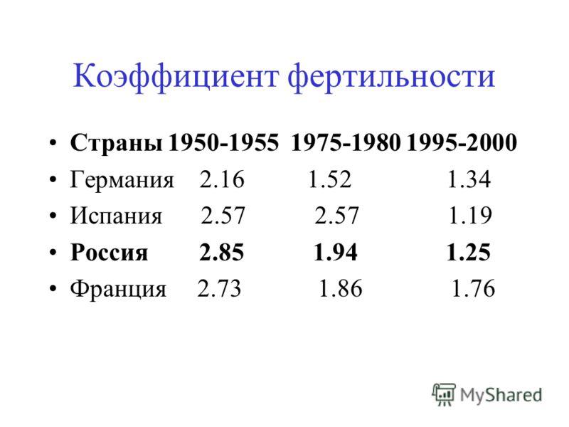 Коэффициент фертильности Страны 1950-1955 1975-1980 1995-2000 Германия 2.16 1.52 1.34 Испания 2.57 2.57 1.19 Россия 2.85 1.94 1.25 Франция 2.73 1.86 1.76