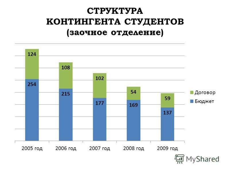 СТРУКТУРА КОНТИНГЕНТА СТУДЕНТОВ (заочное отделение)